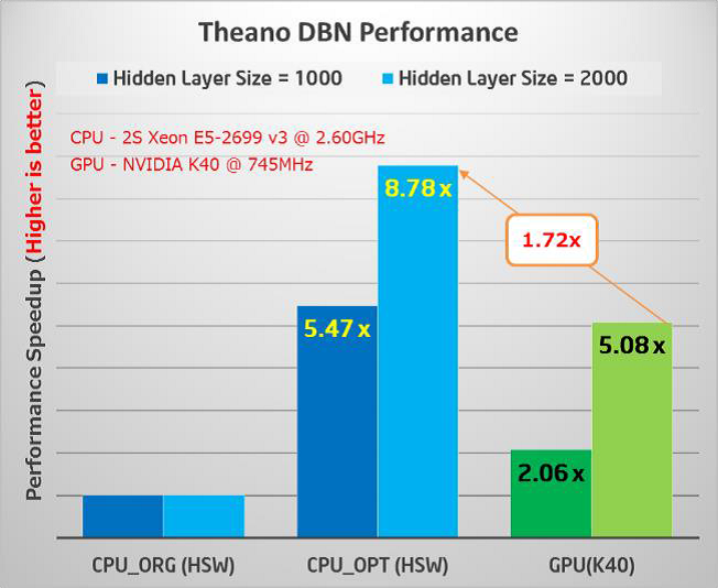 Figure 11: Original vs optimized performance relative to a GPU. The middle bar is the optimized performance (Higher is better) (Results courtesy Intel)