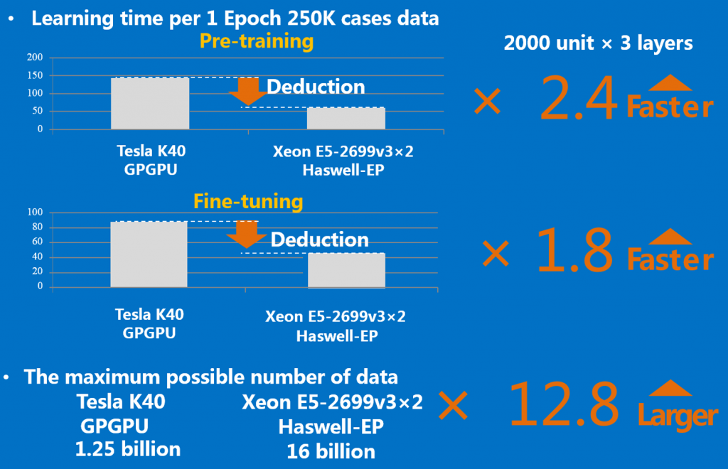 Figure 12: Speedup of optimized Theano relative to GPU plus impact of the larger Intel Xeon memory capacity. (Results courtesy Kyoto University)