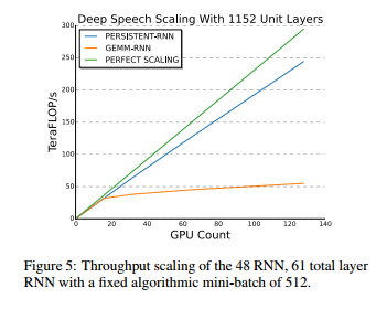 NVIDIA ML scaling