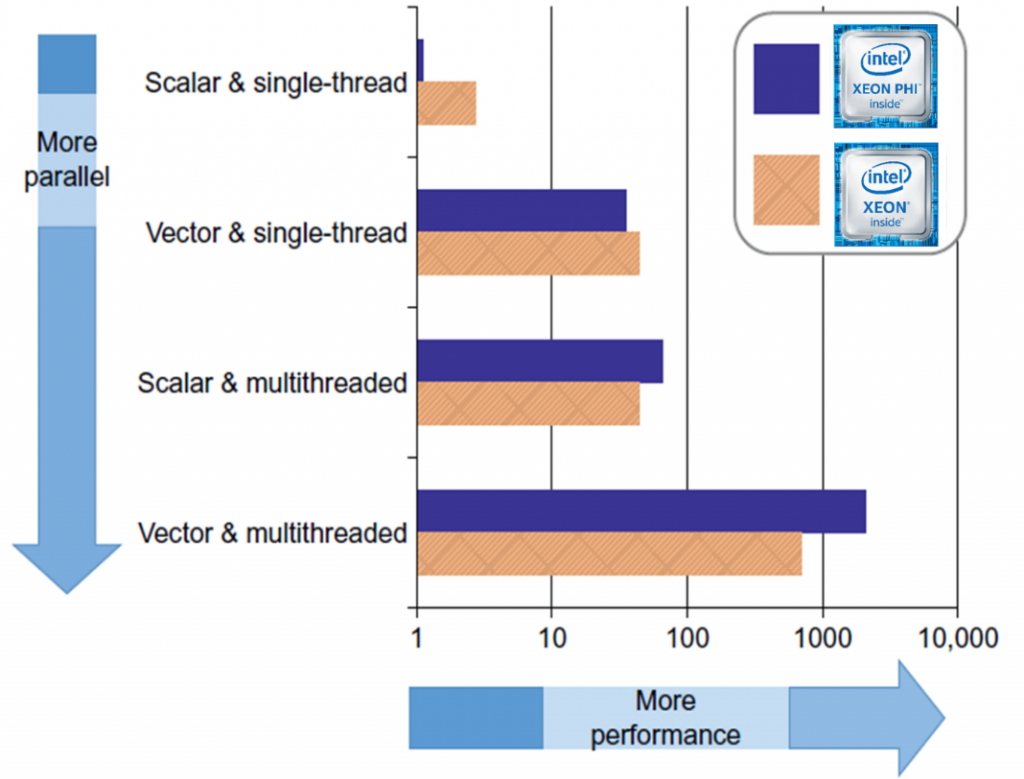 Figure 2: The importance of using both parallelism and vectorization (Image courtesy Intel [1])