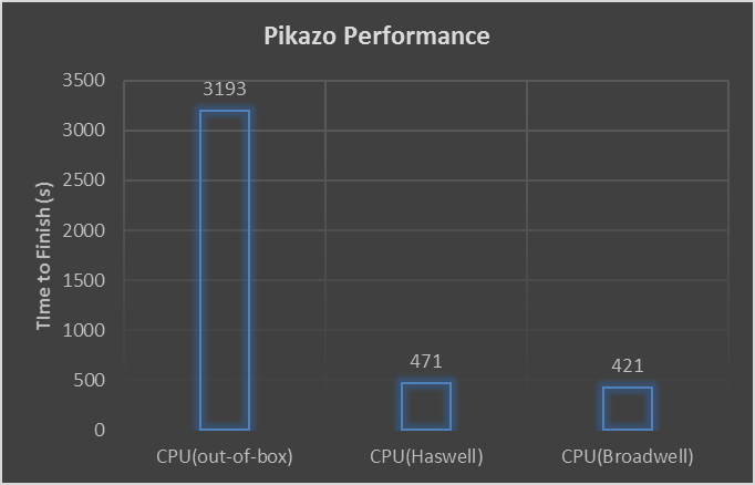 Figure 3: Example Pikazo performance compared to optimized performance on a size 3200 tensor. (Source: Pikazo)